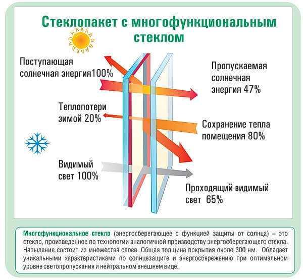 Многофункциональное стекло энергосберегающее с функцией защиты от солнца справочник Престиж балкон