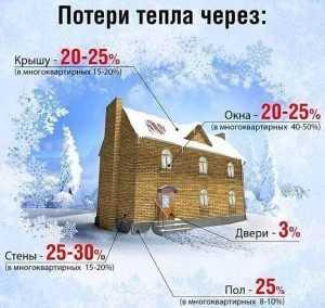 Потери тепла. Престиж балкон. komfortbalkon.ru
