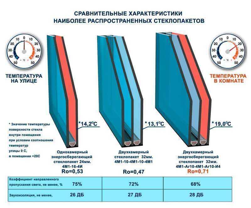 Стеклопакеты. Престиж балкон. komfortbalkon.ru