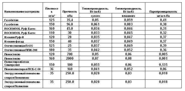 Пеноплекс сравнительная таблица теплопроводности материалов. Справочник Престиж балкон +7 (812) 701-07-79, 980-24-90