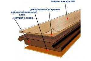 Ламинат 33 класса структура справочник компании Престиж балкон +7 (812) 701-07-79,  980-24-90