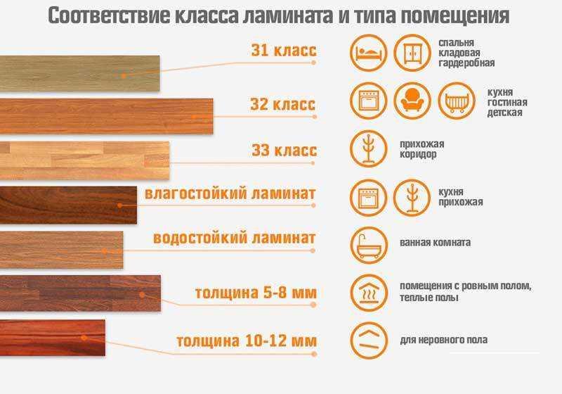 Соответствие класса ламината типу помещения справочник компании Престиж балкон +7 (812) 701-07-79, 980-24-90