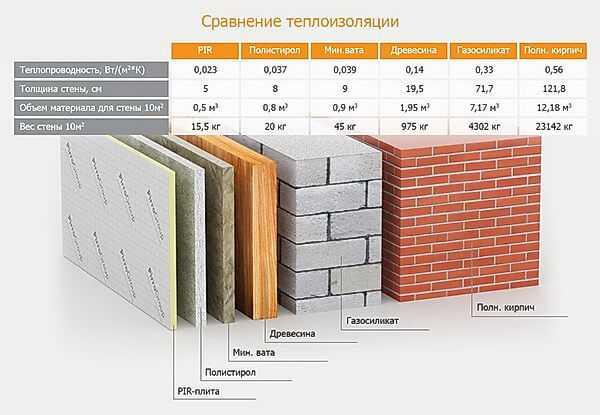 Сравнение теплоизоляции различных материалов справочник компании Престиж балкон +7 (812) 701-07-79