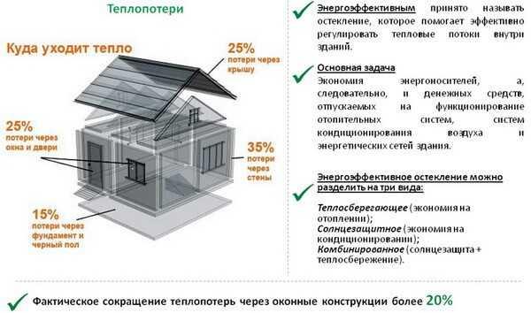 Теплопотери в доме деньги на ветер справочник компании Престиж балкон +7 (812) 701-07-79