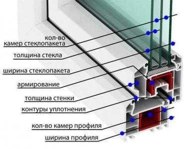 Сложность окна ПВХ справочник компании Престиж балкон +7 (812) 701-07-79, 980-24-90