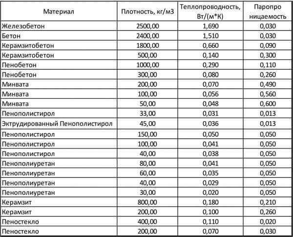Таблица сравнительной теплопроводности материалов справочник компании Престиж балкон +7 (812) 701-07-79