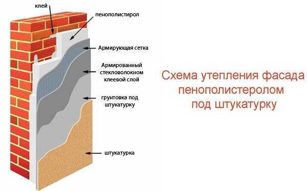 Схема утепления фасада пенополистиролом под штукатурку справочник Престиж балкон +7 (812) 701-07-79